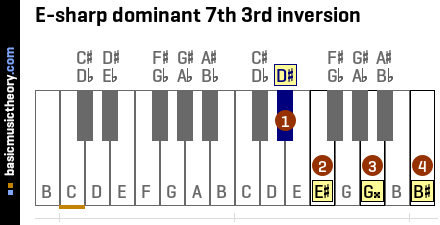 E-sharp dominant 7th 3rd inversion