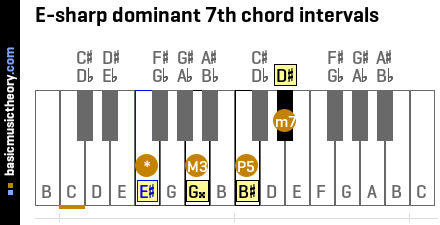 E-sharp dominant 7th chord intervals