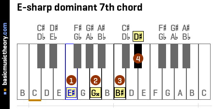 E-sharp dominant 7th chord