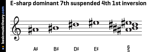 E-sharp dominant 7th suspended 4th 1st inversion