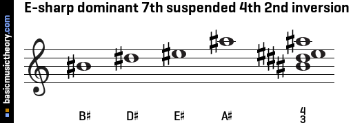 E-sharp dominant 7th suspended 4th 2nd inversion