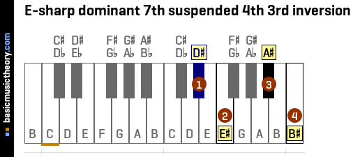 E-sharp dominant 7th suspended 4th 3rd inversion