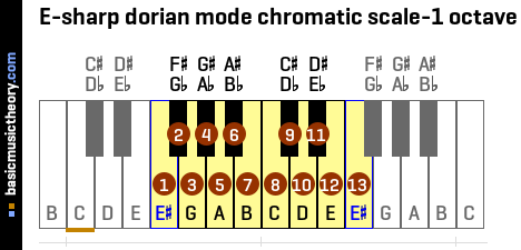E-sharp dorian mode chromatic scale-1 octave