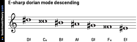 E-sharp dorian mode descending