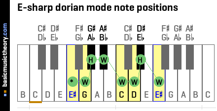 E-sharp dorian mode note positions