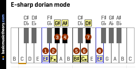 E-sharp dorian mode