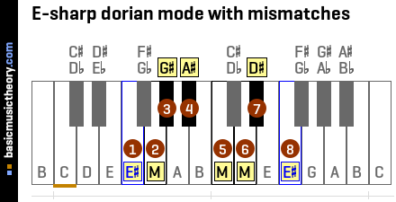 E-sharp dorian mode with mismatches