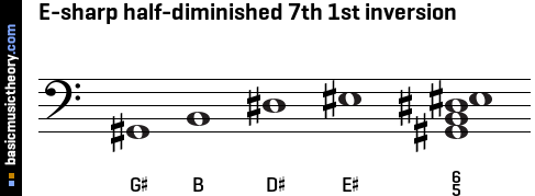 E-sharp half-diminished 7th 1st inversion