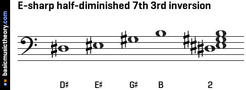 E-sharp half-diminished 7th 3rd inversion