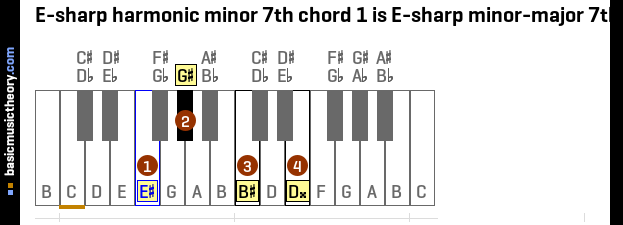 E-sharp harmonic minor 7th chord 1 is E-sharp minor-major 7th