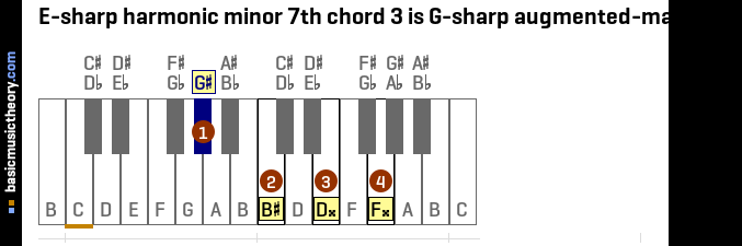 E-sharp harmonic minor 7th chord 3 is G-sharp augmented-major 7th