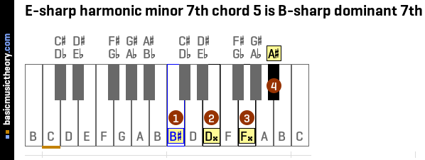 E-sharp harmonic minor 7th chord 5 is B-sharp dominant 7th