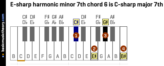 E-sharp harmonic minor 7th chord 6 is C-sharp major 7th