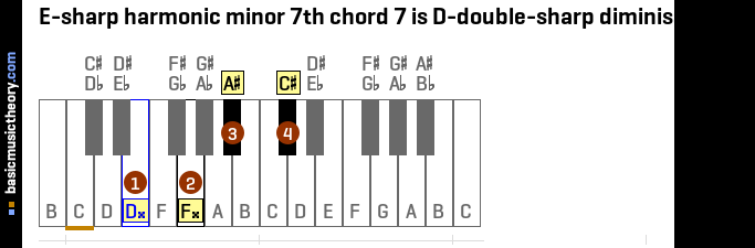 E-sharp harmonic minor 7th chord 7 is D-double-sharp diminished 7th