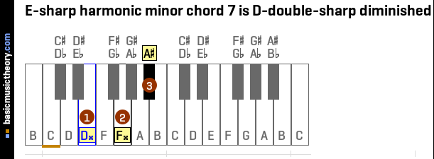 Basicmusictheory E Sharp Harmonic Minor Chords
