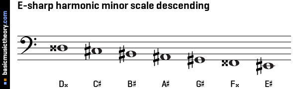 basicmusictheory.com: E-sharp harmonic minor scale