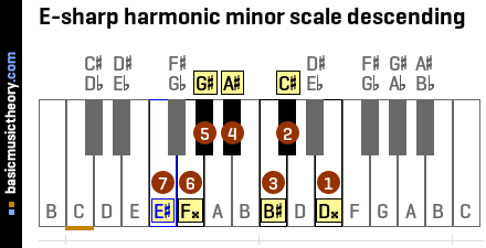 E-sharp harmonic minor scale descending
