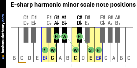 E-sharp harmonic minor scale note positions