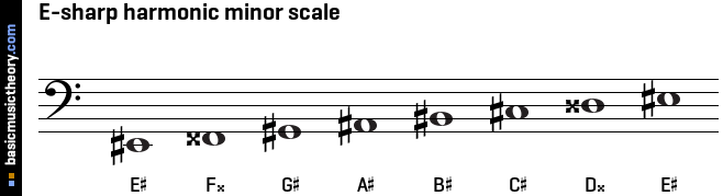 E-sharp harmonic minor scale