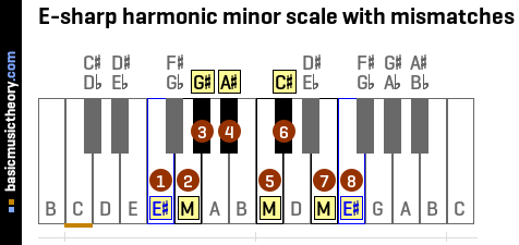 E-sharp harmonic minor scale with mismatches
