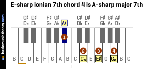E-sharp ionian 7th chord 4 is A-sharp major 7th