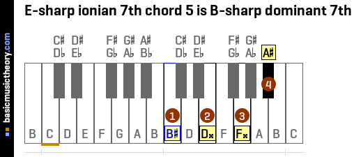 E-sharp ionian 7th chord 5 is B-sharp dominant 7th