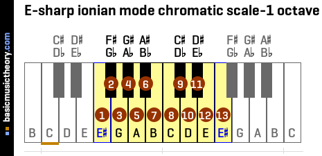 E-sharp ionian mode chromatic scale-1 octave