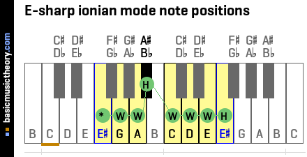E-sharp ionian mode note positions