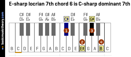 E-sharp locrian 7th chord 6 is C-sharp dominant 7th