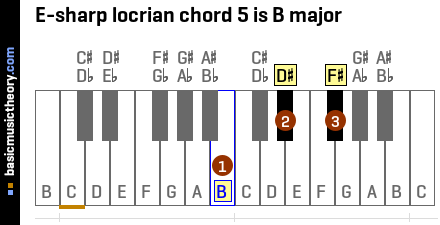 E-sharp locrian chord 5 is B major