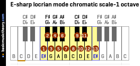 E-sharp locrian mode chromatic scale-1 octave