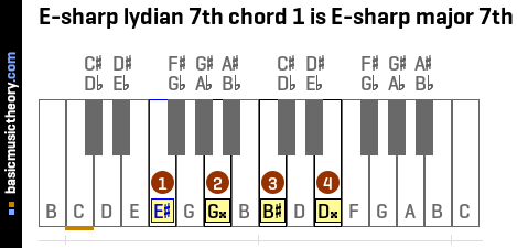 E-sharp lydian 7th chord 1 is E-sharp major 7th