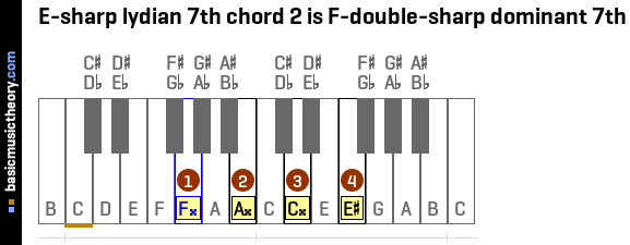 E-sharp lydian 7th chord 2 is F-double-sharp dominant 7th