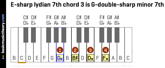 E-sharp lydian 7th chord 3 is G-double-sharp minor 7th