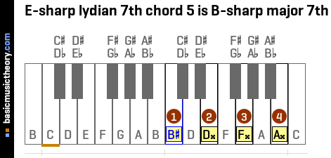 E-sharp lydian 7th chord 5 is B-sharp major 7th