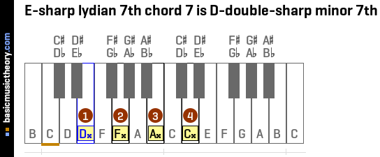 E-sharp lydian 7th chord 7 is D-double-sharp minor 7th