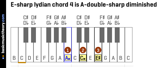 E-sharp lydian chord 4 is A-double-sharp diminished