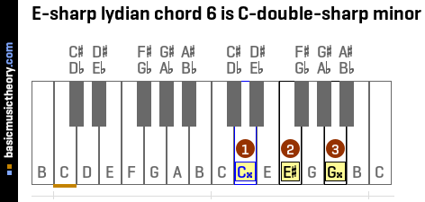 E-sharp lydian chord 6 is C-double-sharp minor