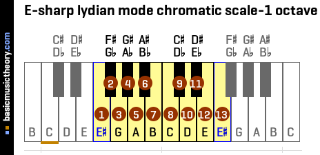 E-sharp lydian mode chromatic scale-1 octave