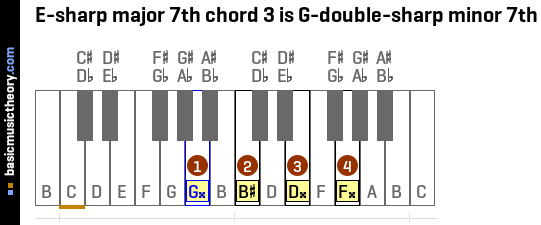 E-sharp major 7th chord 3 is G-double-sharp minor 7th