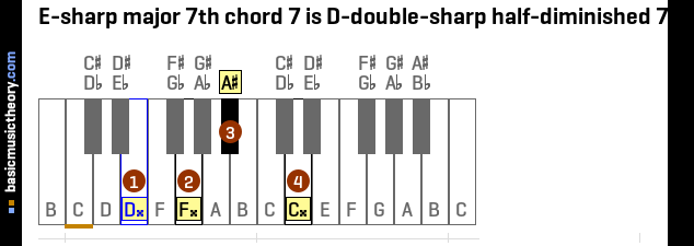 E-sharp major 7th chord 7 is D-double-sharp half-diminished 7th