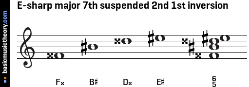 E-sharp major 7th suspended 2nd 1st inversion