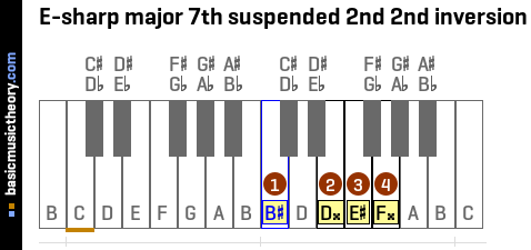 E-sharp major 7th suspended 2nd 2nd inversion