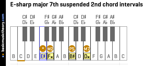 E-sharp major 7th suspended 2nd chord intervals