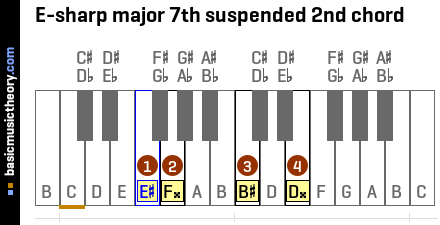 E-sharp major 7th suspended 2nd chord