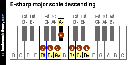 E-sharp major scale descending