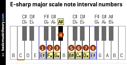 basicmusictheory.com: E-sharp minor triad chord