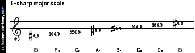 E-sharp major scale