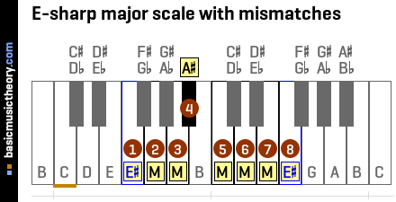 E-sharp major scale with mismatches