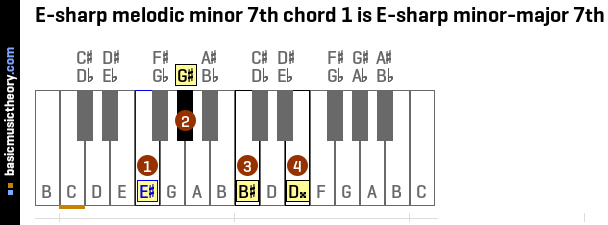 E-sharp melodic minor 7th chord 1 is E-sharp minor-major 7th